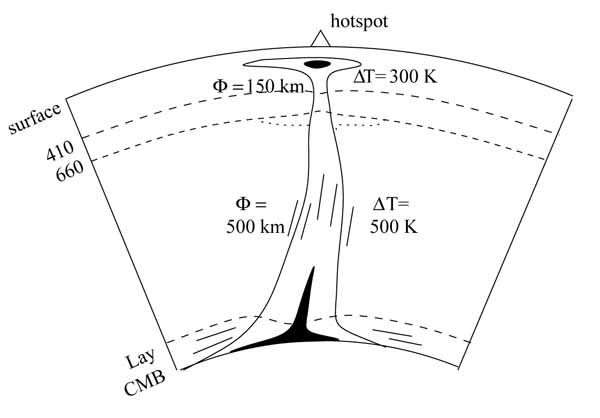 Схематический рисунок мантийного плюма