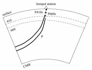 Обмен P-волн в S-волну на сейсмической разрывной границе на глубинах 660 км и 410 км