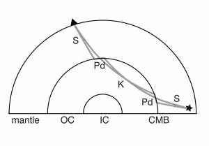 Лучевая схема SPdKS / SKPdS волн.
