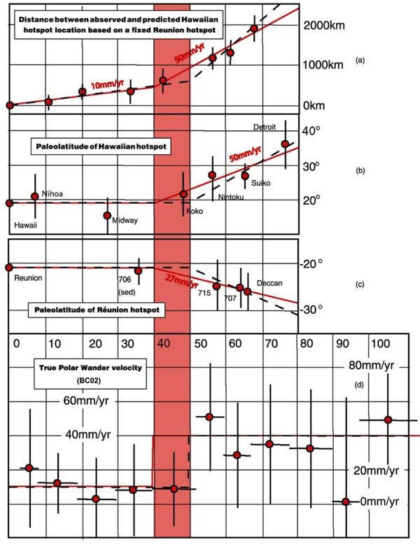 Четыре кинематические, географическии или динамические индикаторы движения горячих точек.