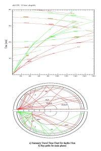 Годографы и лучи для основных сейсмических фаз для модели АК-135