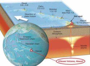 Гавайская Горячая Точка. Тихоокеанская плиты перемещается над Гавайской горячей точкой, расположенной в подстилающей мантии Земли.